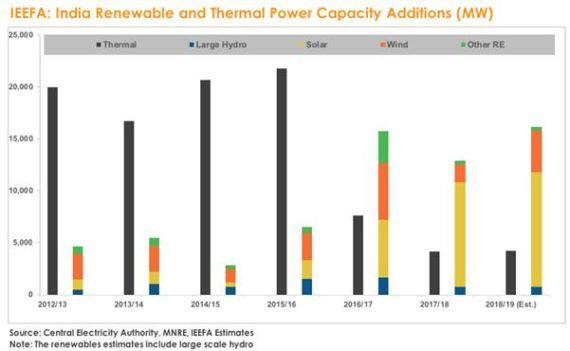 Índia: energia renovável x energia termelétrica