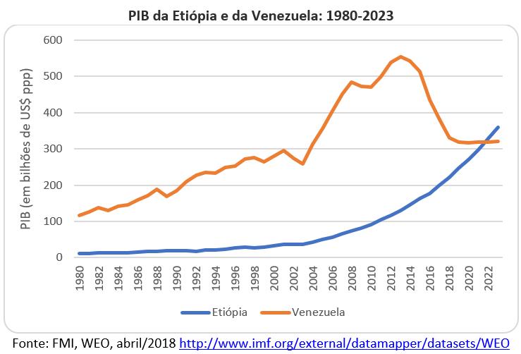 PIB da Etiópia e da Venezuela