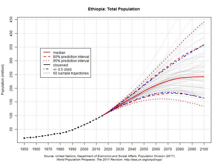 população da Etiópia