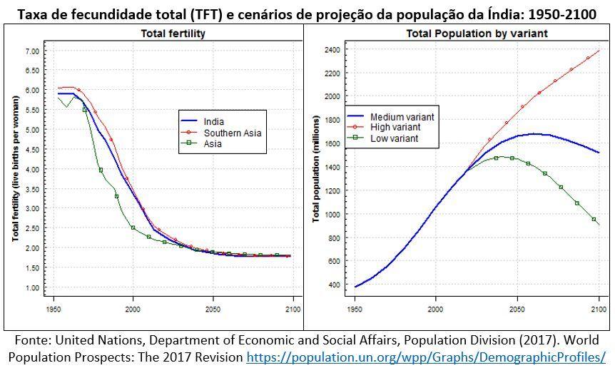 taxa de fecundidade total e cenários de projeção da população de Índia