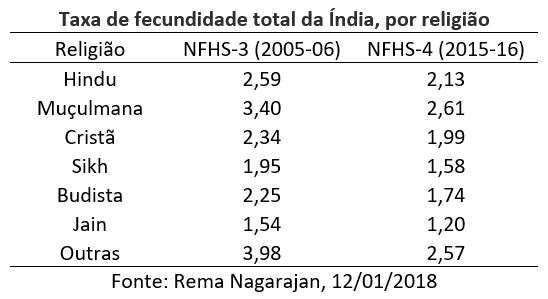 taxa de fecundidade total da Índia, por religião