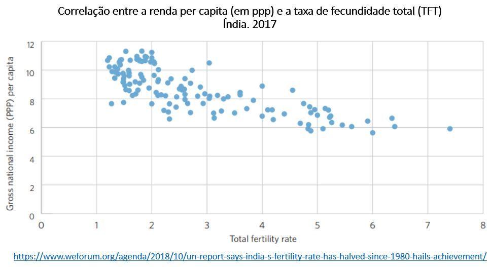 correlação entre renda per capita e taxa de fecundidade total: Índia