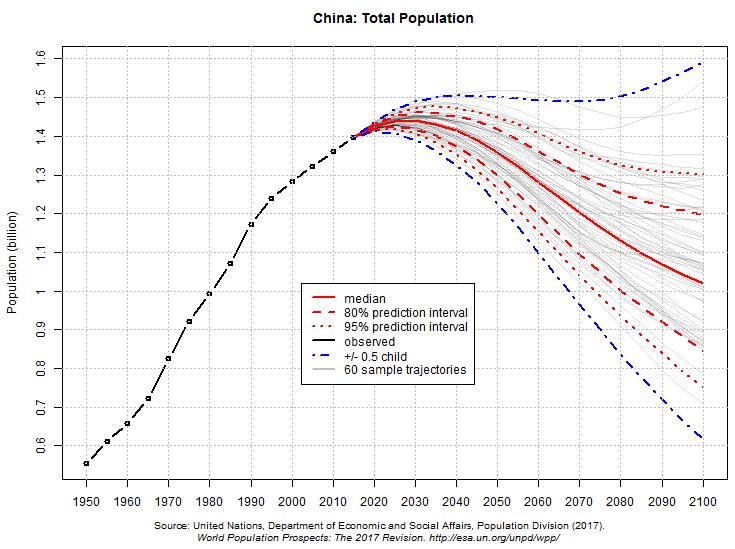 China: população