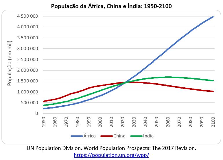 população da África, China e Índia
