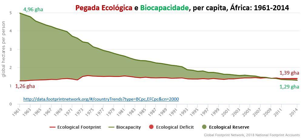 pegada ecológica e biocapacidade, per capita, África