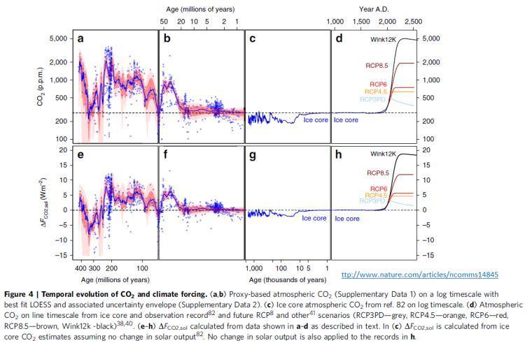 aumento da concentração de CO2 na atmosfera e mudanças climáticas
