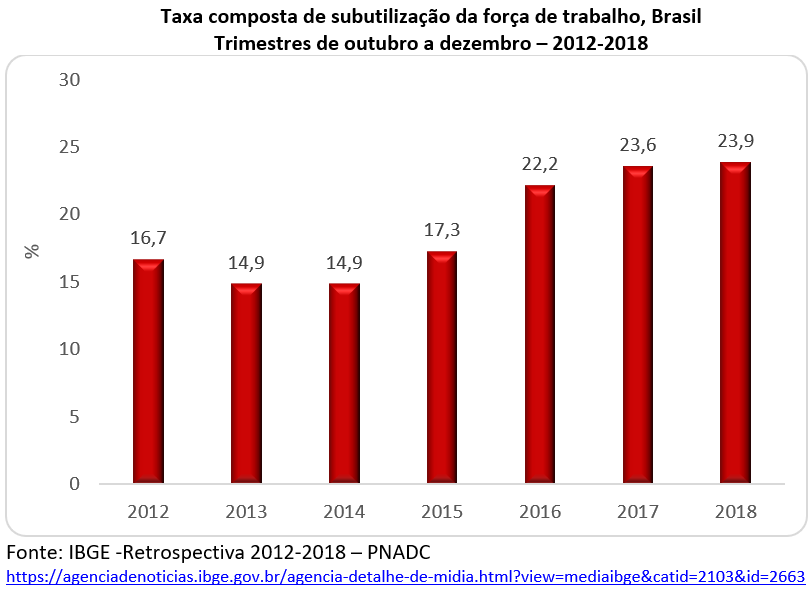 subutilização da força de trabalho, Brasil