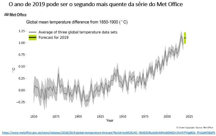 influência humana na mudança climática