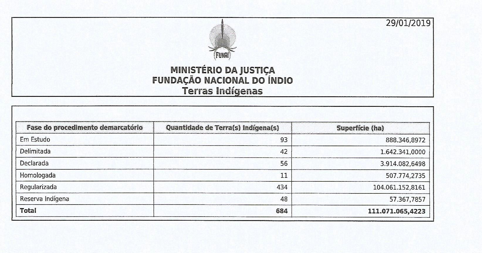 questão indígena sob a perspectiva do governo Bolsonaro
