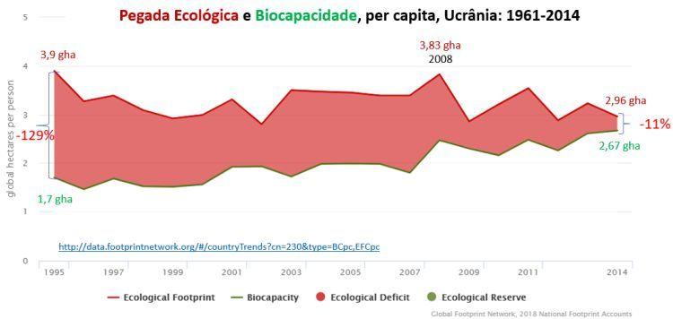 pegada ecológica e biocapacidade - Ucrânia