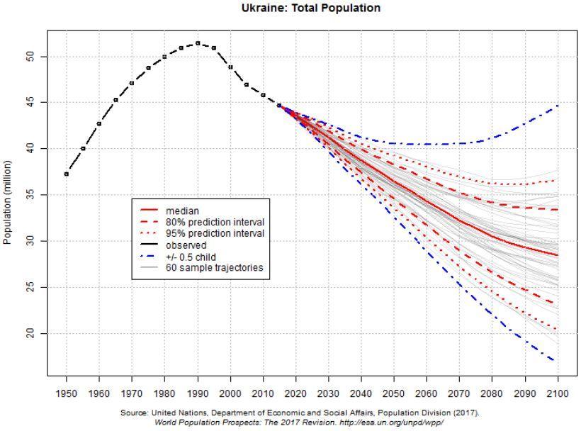 população da Ucrânia