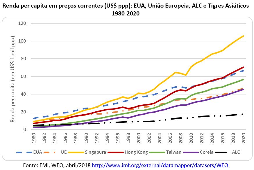 renda per capita em preços correntes: EUA, UE, ALC e Tigres Asiáticos