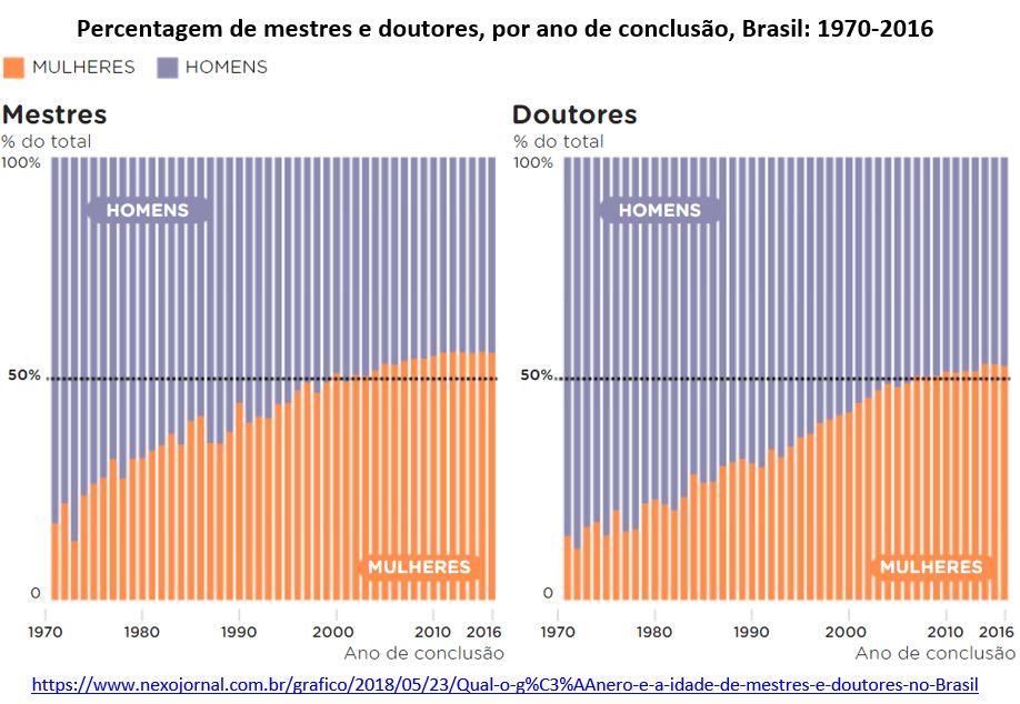 percentagem de mestres e doutores, por ano de conclusão, Brasil