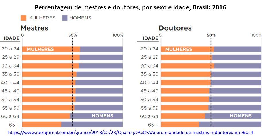 percentagem de mestres e doutores, por sexo e idade, Brasil