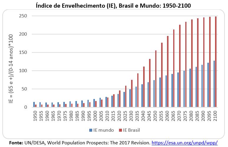 índice de envelhecimento - Brasil e Mundo