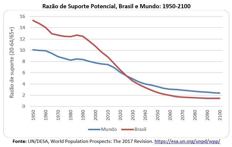 razão de suporte potencial, Brasil e Mundo