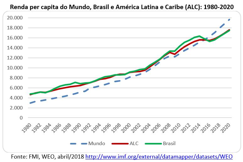 renda per capita do mundo, Brasil, América Latina e Caribe