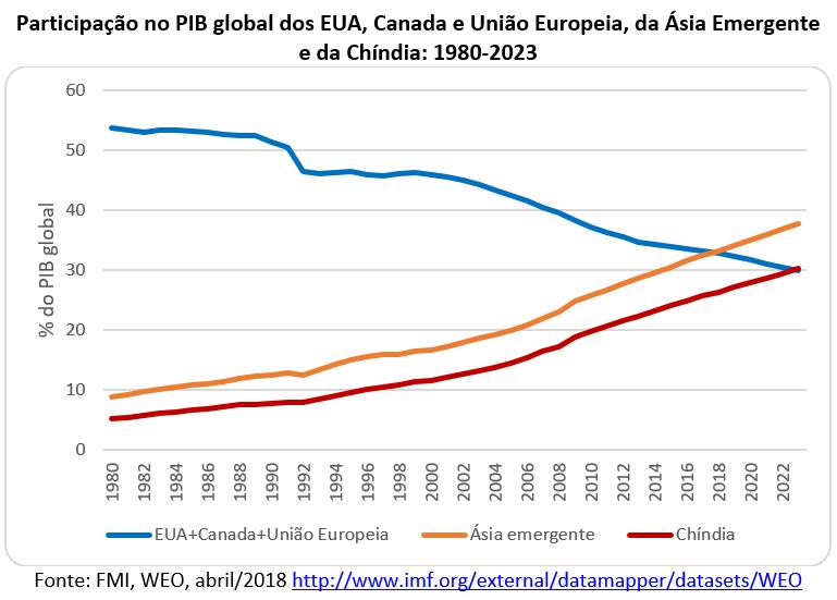 participação do PIB global dos EUA, Canadá, União Europeia, da Ásia emergente e da Chíndia