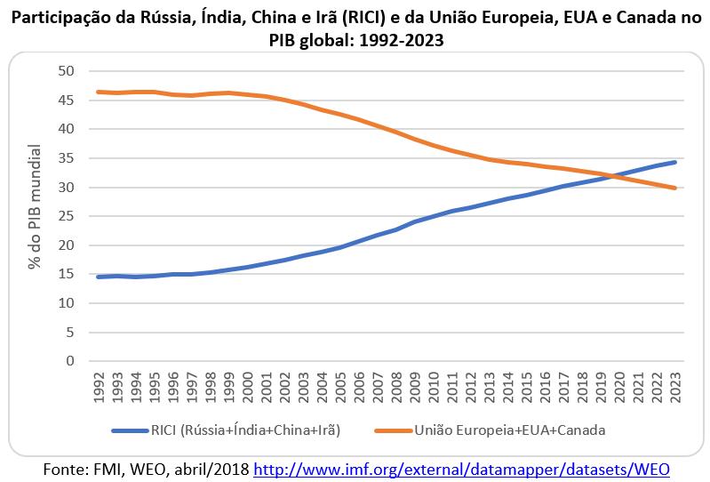 participação do RICI no PIB Global