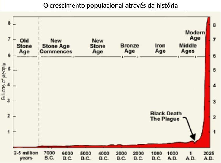 crescimento populacional através da história