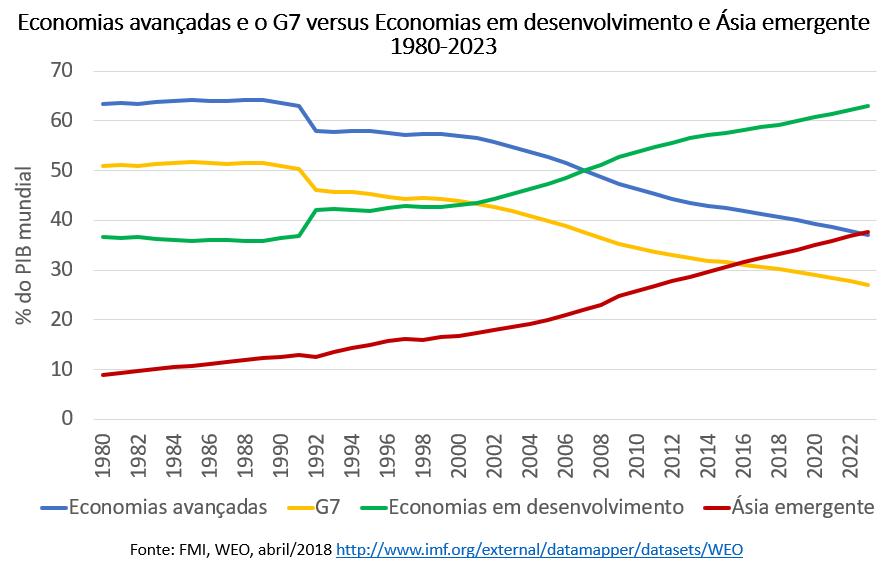 economias avançadas versus economias em desenvolvimento