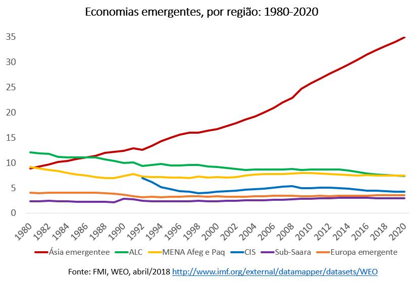 economias emergentes por região