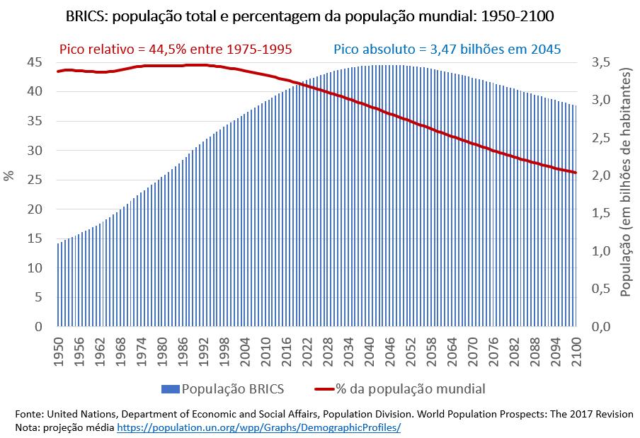 brics - população total e percentagem da população mundial