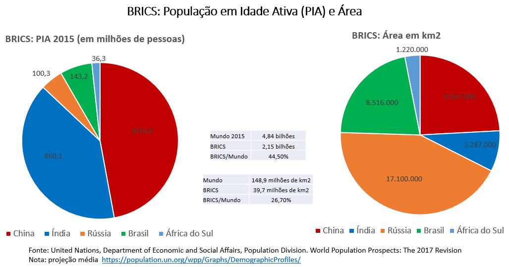 brics - população em idade ativa e área