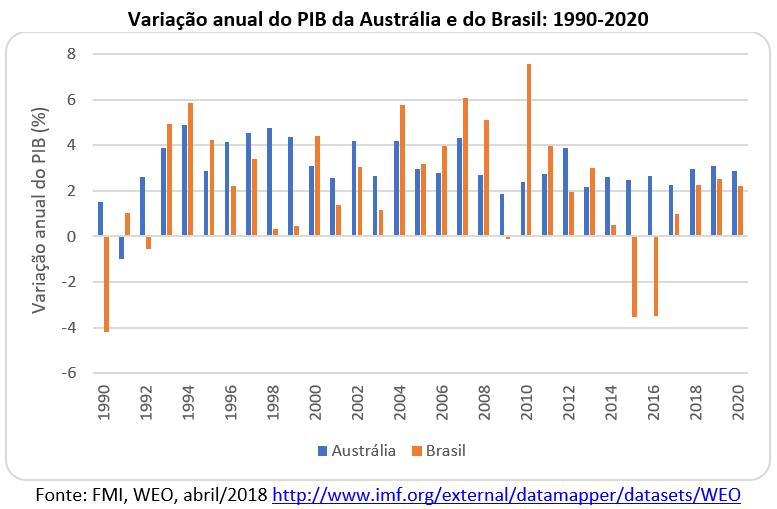 variação anual do PIB da Austrália e do Brasil