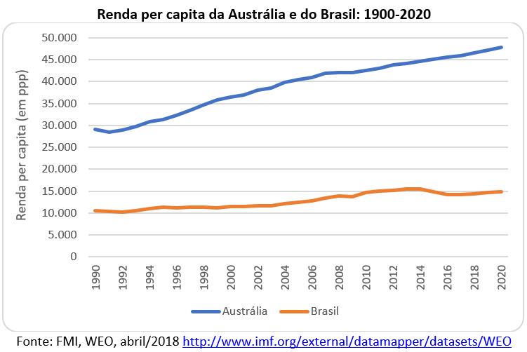 renda per capita da Austrália e do Brasil