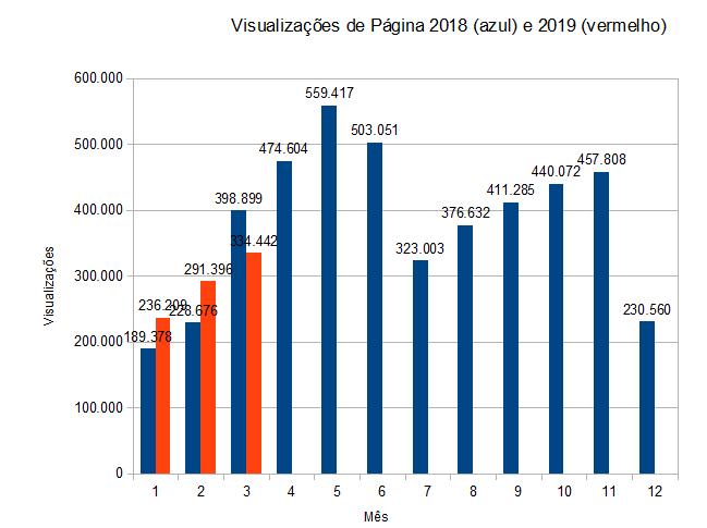 Visualizações de página, mês a mês, dados do Google Analytics, em 2018 e 2019