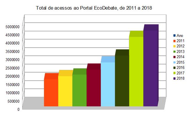 visualizações de página de 2011 a 2018 - EcoDebate