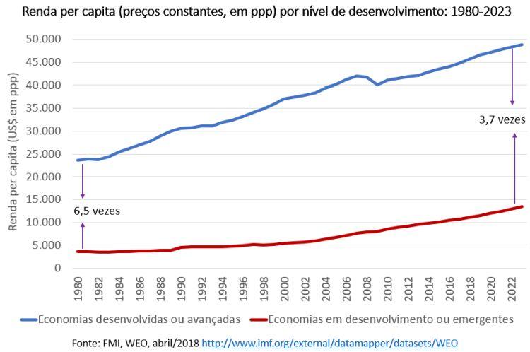 renda per capita por nível de desenvolvimento
