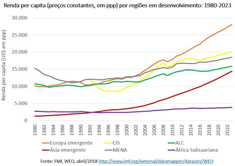 renda per capita por regiões em desenvolvimento