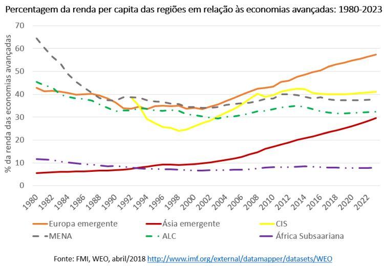 percentagem da renda per capita das regiões em relação às economias avançadas