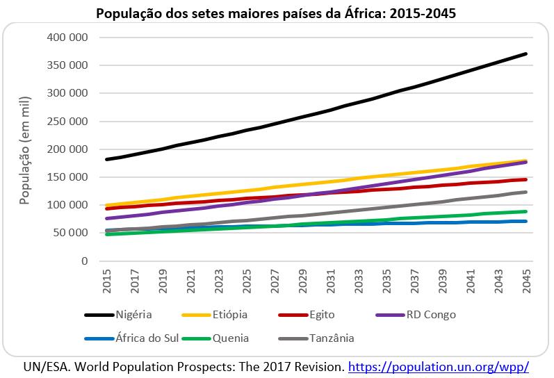 população dos sete maiores países da África