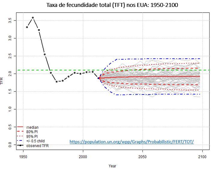 taxa de fecundidade total nos EUA