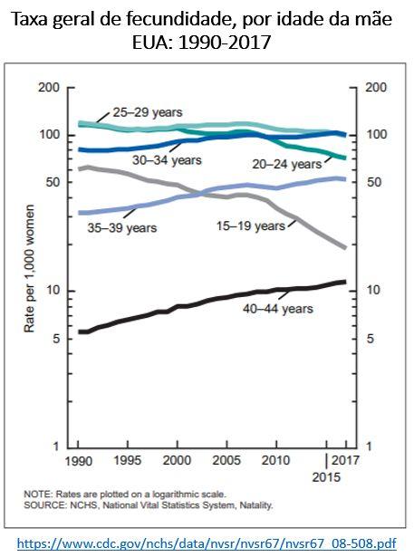 taxa geral de fecundidade, por idade da mãe, EUA
