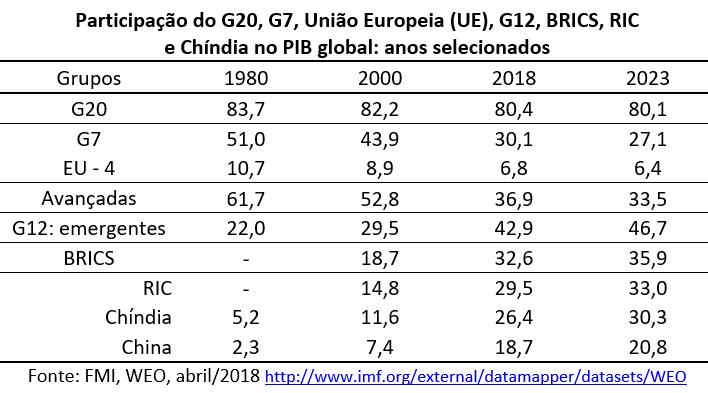 participação do G20, G7, União Europeia, G2, Brics, RIC e Chíndia no PIB global