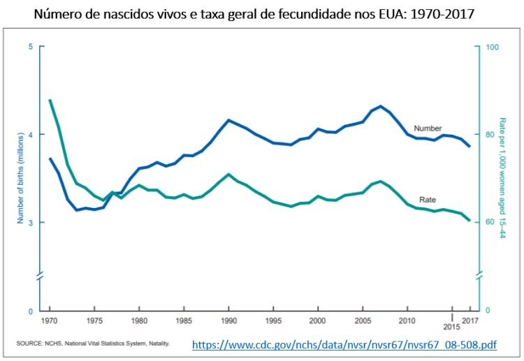 número de nascidos vivos e taxa geral de fecundidade nos EUA