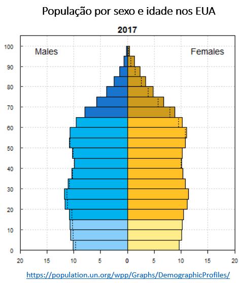 população por sexo e idade nos EUA