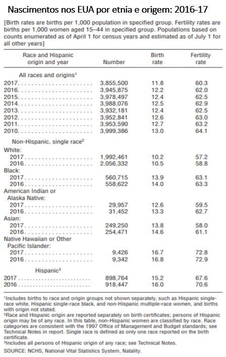 nascimentos nos EUA por etnia e origem