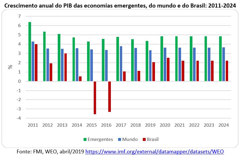crescimento anual do PIB das economias emergentes, do mundo e do Brasil