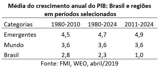 média de crescimento anual do PIB