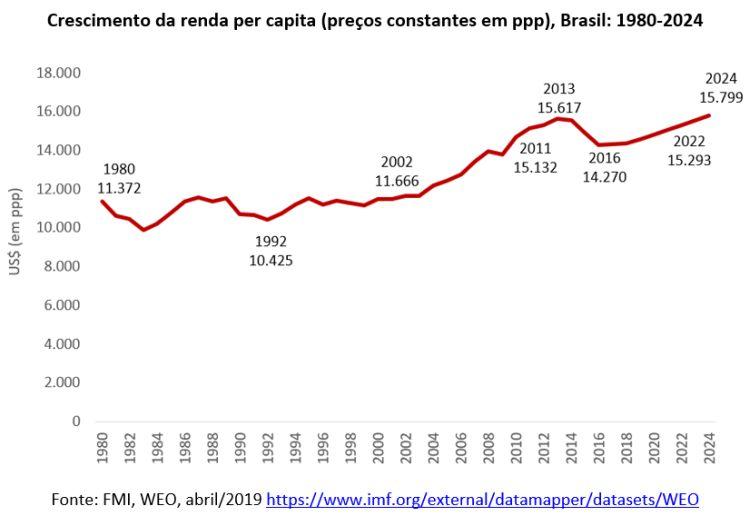 crescimento da renda per capita - Brasil