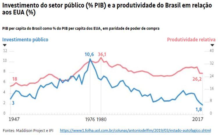 investimento do setor público e a produtividade do Brasil em relação aos EUA
