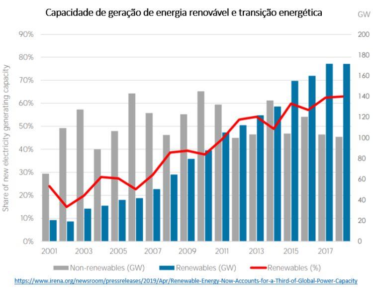 capacidade de geração de energia renovável e transição energética