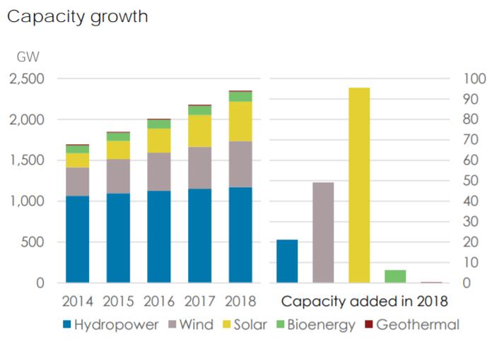 energia hidrelétrica continua sendo a maior fonte de energia renovável baseada na capacidade instalada