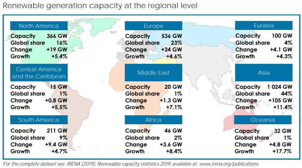 capacidade de geração renovável em nível regional
