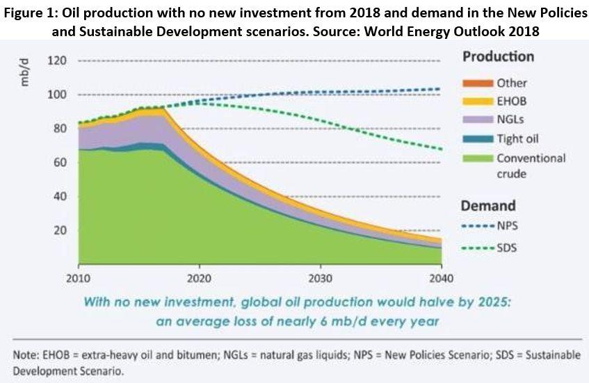 sem novos investimentos, a produção global de petróleo - todas as fontes não convencionais - cairá em 50% até 2025